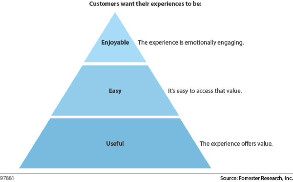 understanding customer experience Customer experience has been acknowledged as an important factor affecting  positive customer behaviors such as loyalty and recommendation the hospitality .